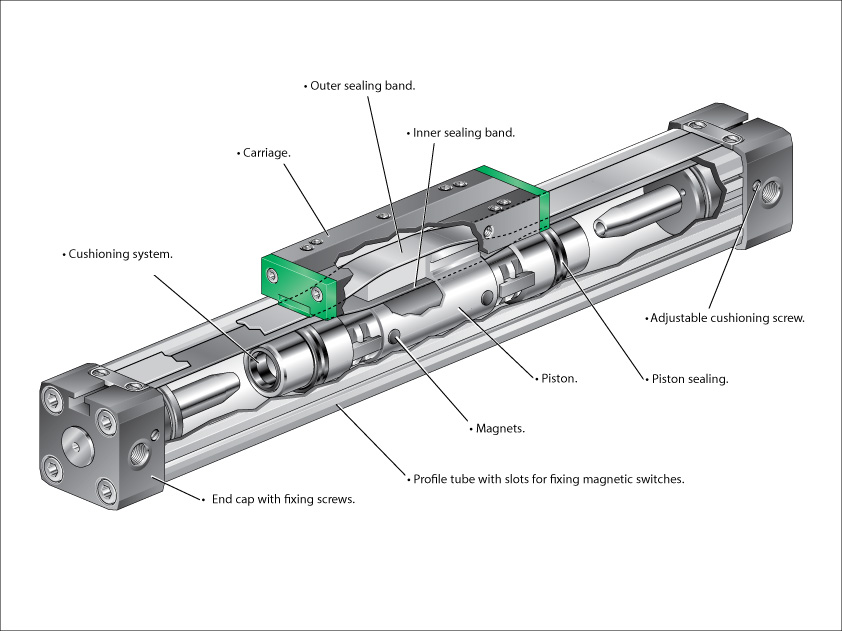 how pneumatic cylinder work  described instructions