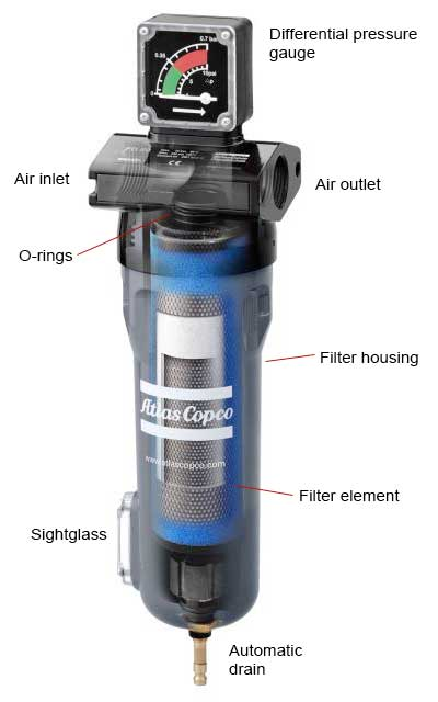 Is clean compressed air important e pneumatic blog for Filtre waterair