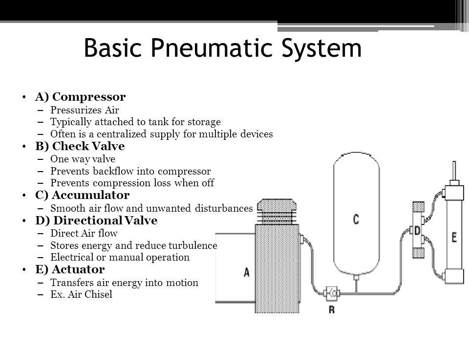 pneumatic system basic